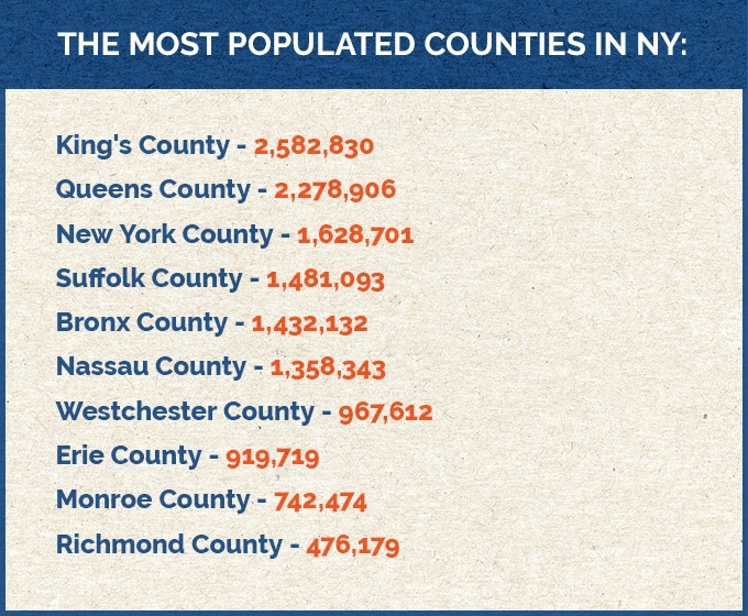 The most populated counties in NY - infograph