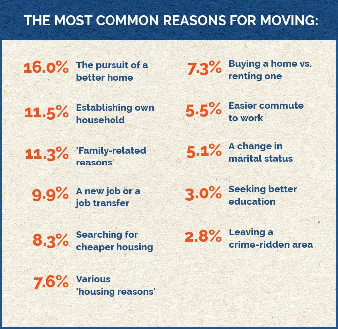 The most common reasons for moving - infograph