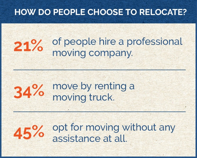 How do people choose to relocate? - infograph