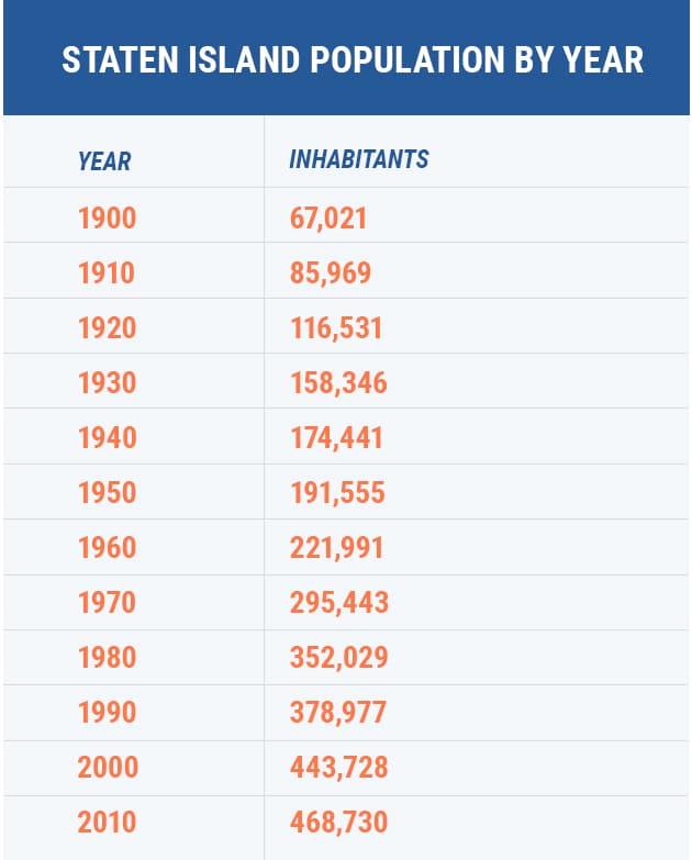 staten island population by year